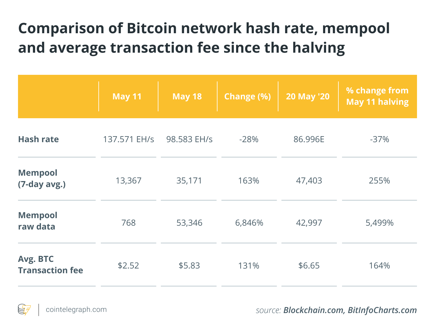 Comparison of Bitcoin network hash rate, mempool and average transaction fee since the halving