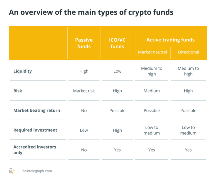 A General Strategy on How to Select a Crypto Fund