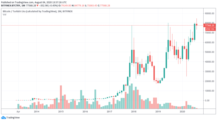 Bitcoin Price Hits New All Time High Against Turkish Lira