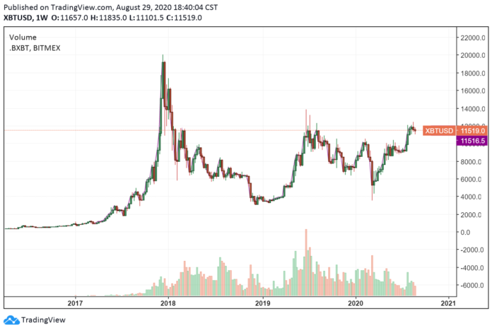 History shows Bitcoin price may take 3 12 months to finally