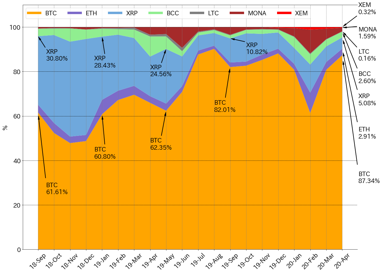 Dominance chart for crypto monthly traded value in Japan