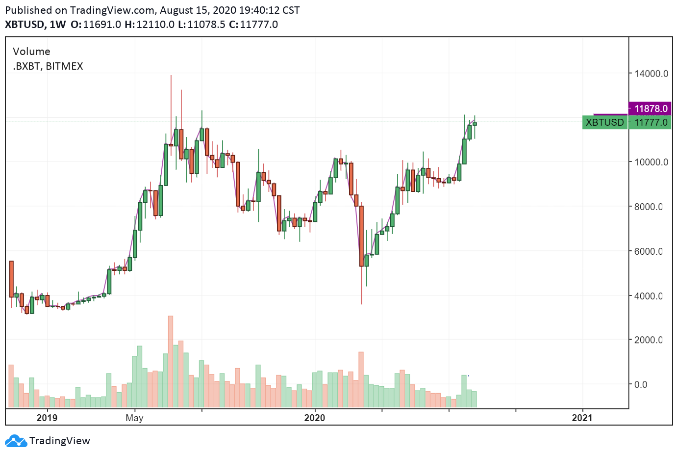 The weekly price chart of Bitcoin