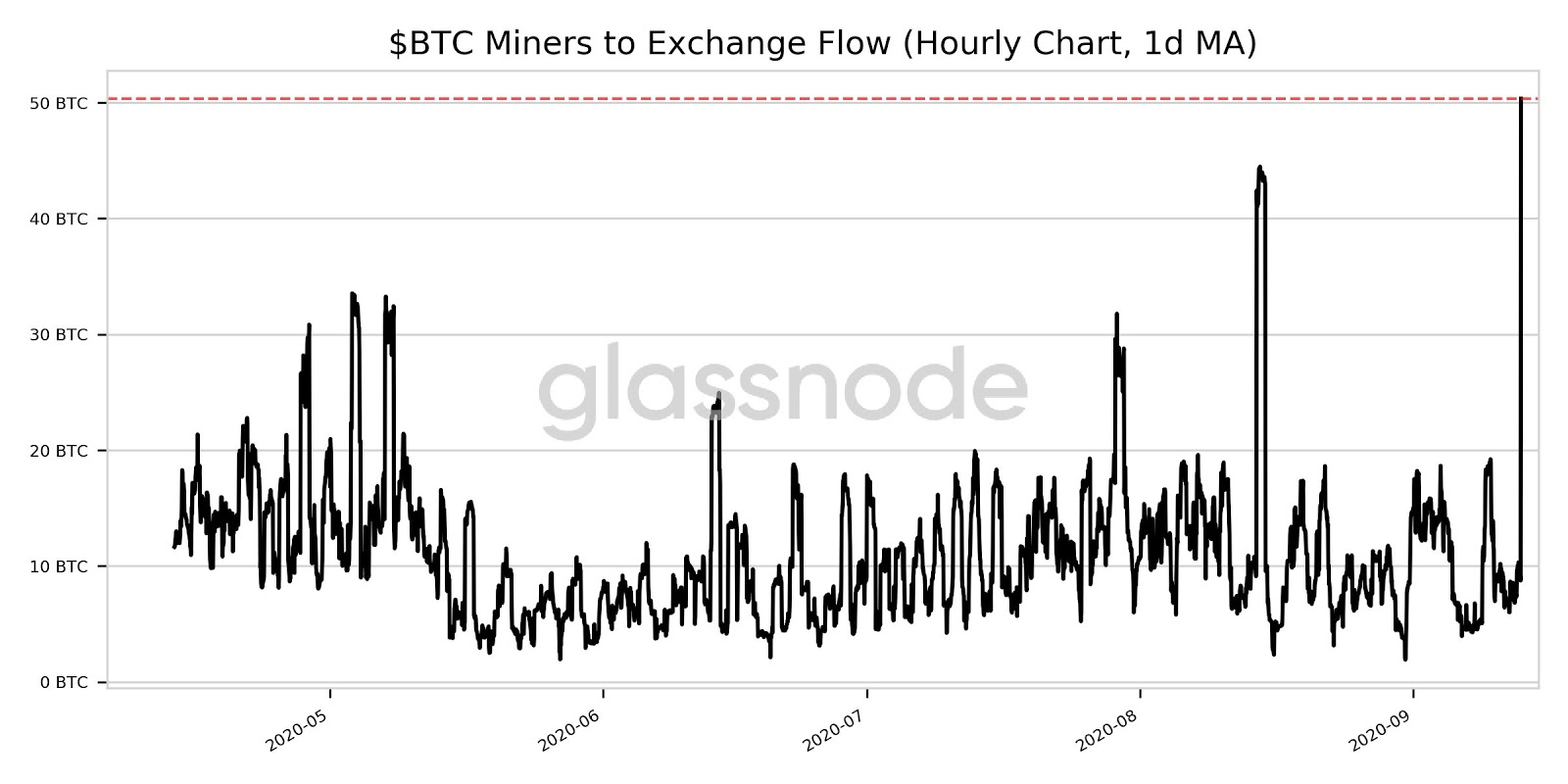 Bitcoin miners to exchange flow