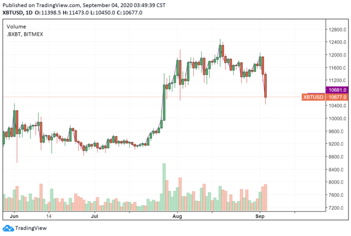 Bitcoin price stocks and gold plunge in tandem — Whats