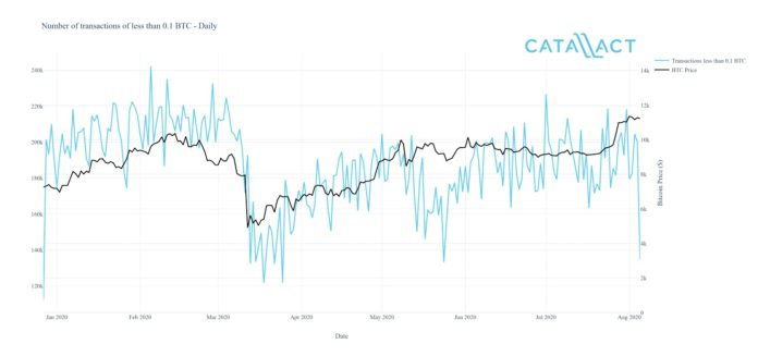 COVID 19 shook out retail investors but emboldened BTC whales Report