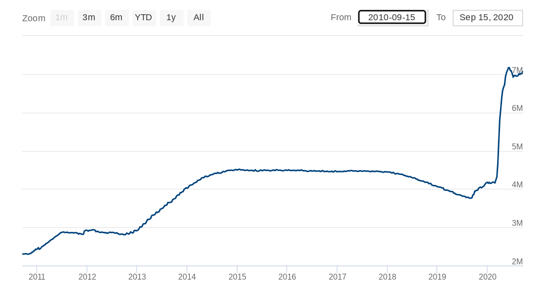 Federal Reserve balance sheet 10-year chart. Source: Federal Reserve