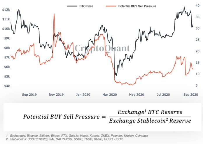 New Bitcoin stablecoin metric reveals 'intense buy pressure — analyst