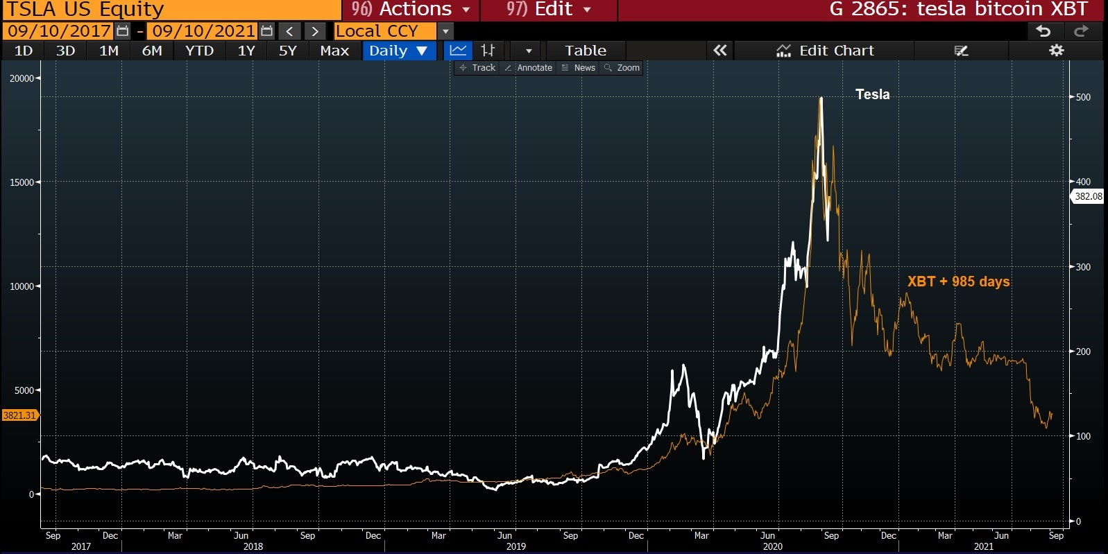 The Tesla stock price chart with Bitcoin weekly chart
