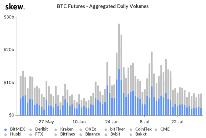 What BitMEX scandal Bitcoin futures data shows traders focused on