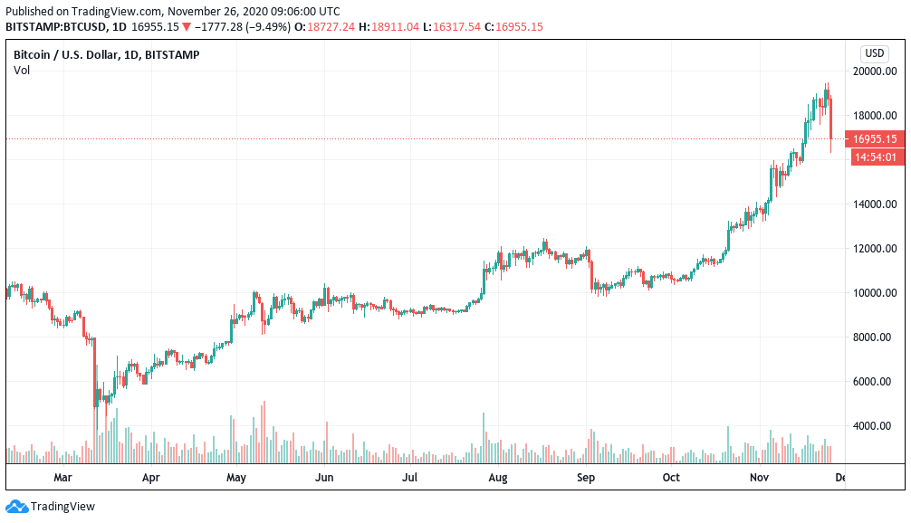 Bitcoin price continues falling losing 17K in biggest crash since