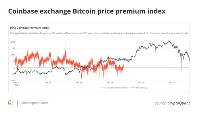 Bitcoin price flies solo Institutional crypto push may be overrated