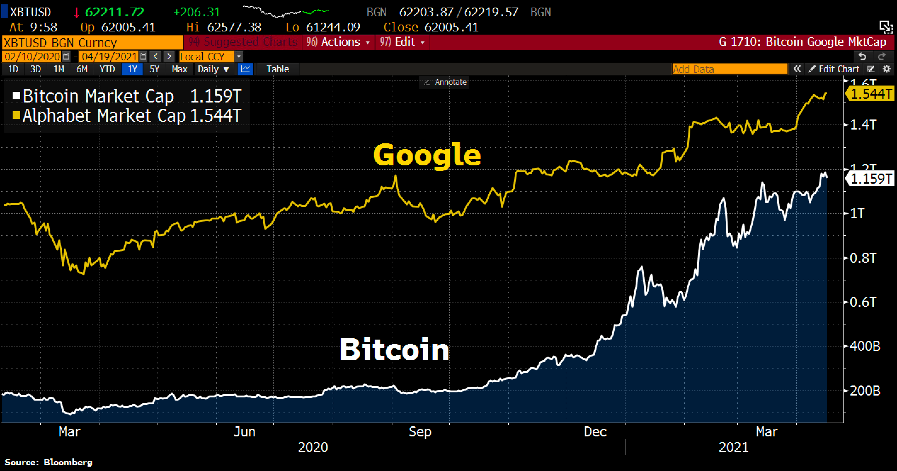 Is Bitcoin becoming the Google of crypto as BTC market