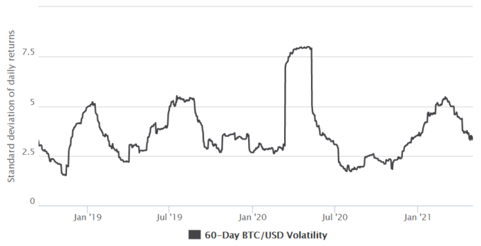 Heres how Bitcoins intraday volatility complicates leverage trading