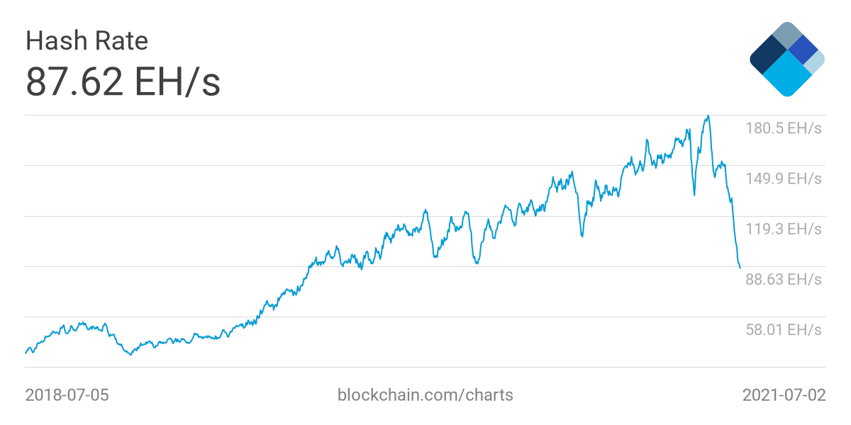 Bitcoin mining difficulty just fell by a record 28 —