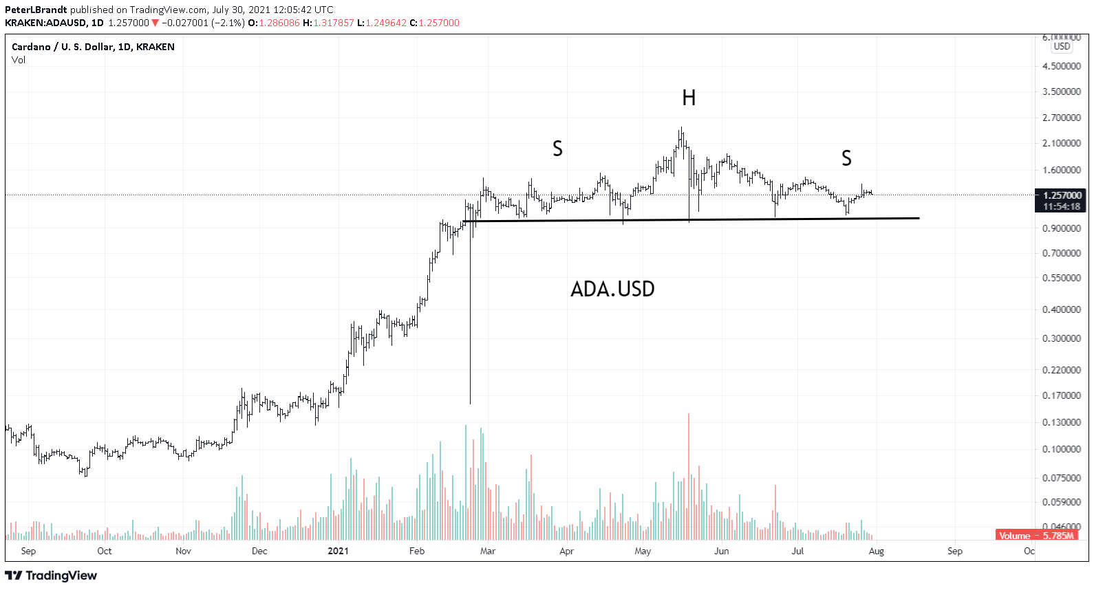 Cardano risks 60 90 drop warns trader with ADA painting a