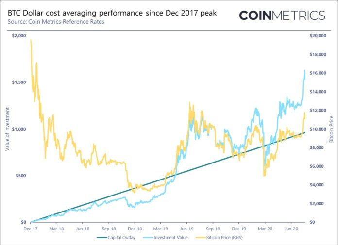Smart investors dont just buy dips they dollar cost average