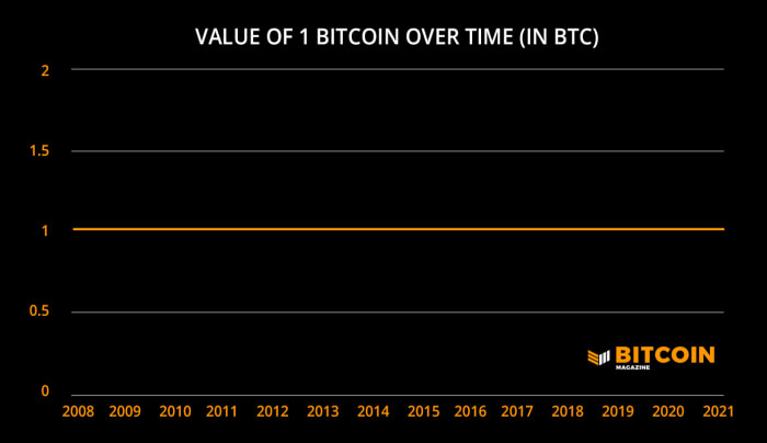 Inflation may obscure the value of bitcoin, but let it not mislead you.