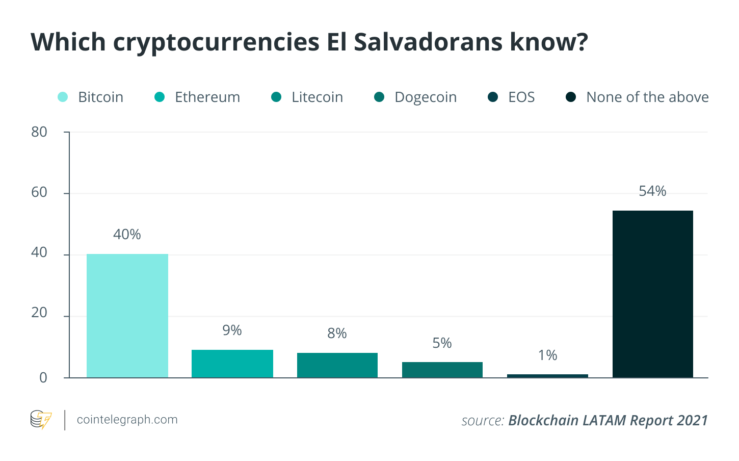 54 of Salvadorans are not familiar with Bitcoin survey suggests