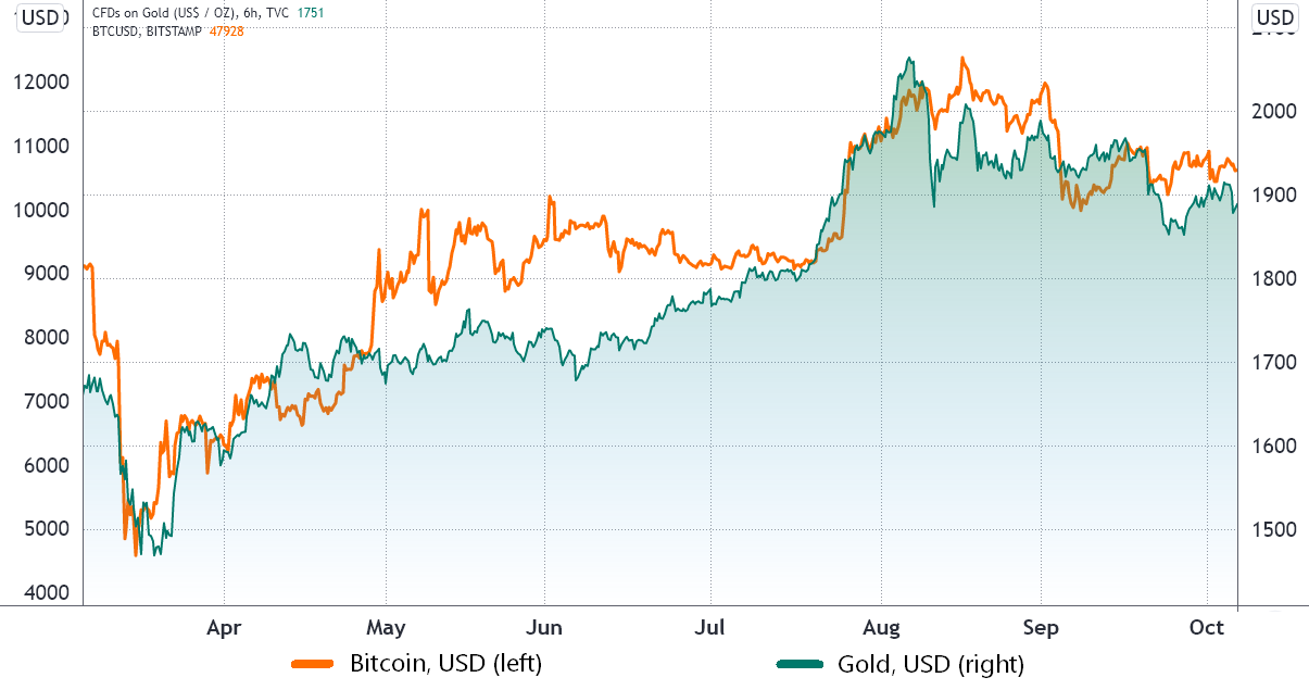 Heres why Bitcoin might be safe from a global stock